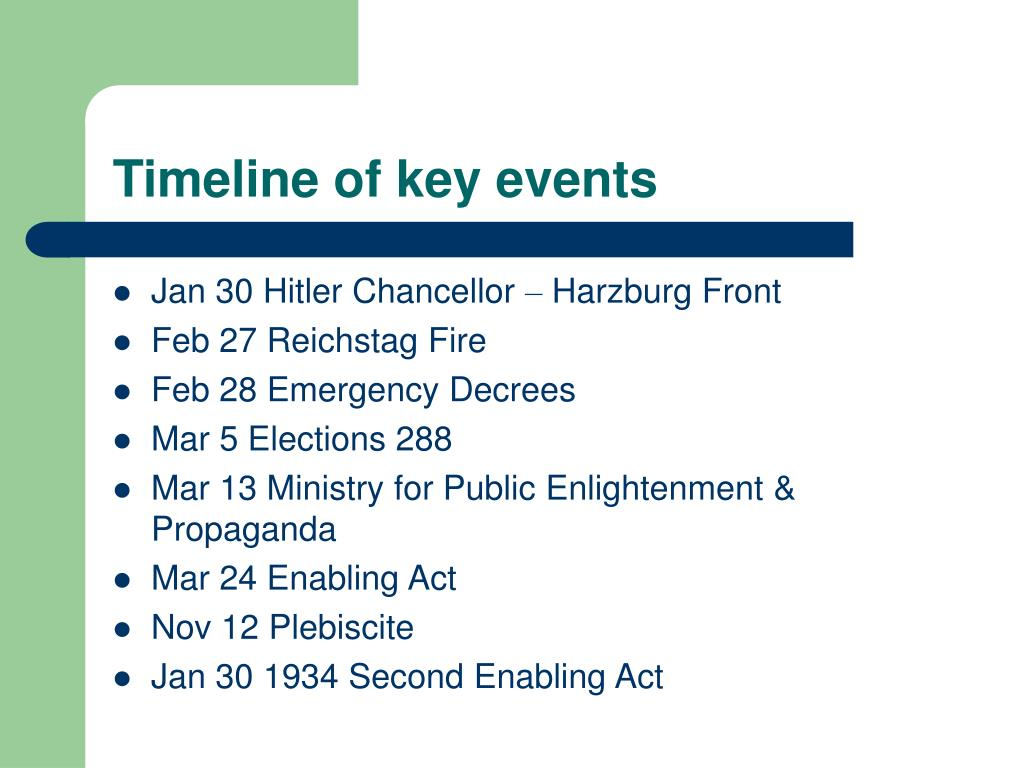 Timeline of key events