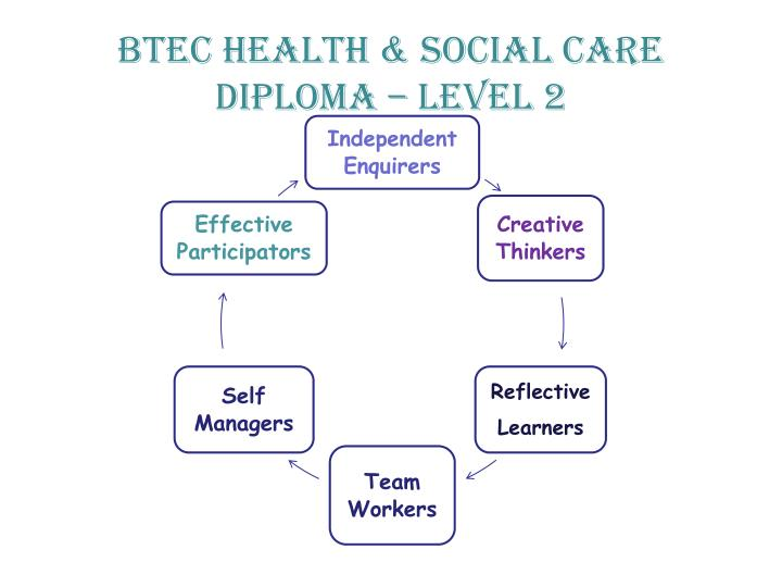 health and social diploma level2 Level2 diploma in health and social care introduction this qualification is  designed to guide and assess the development of your knowledge and skills.