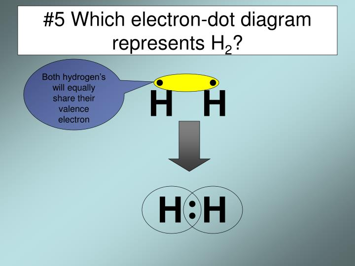 5 which electron dot diagram represents h 2
