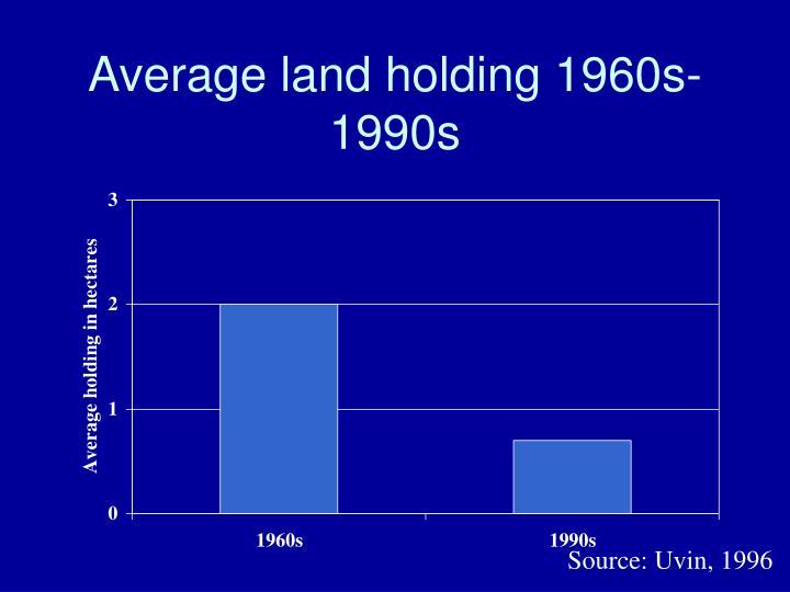 Average land holding 1960s-1990s