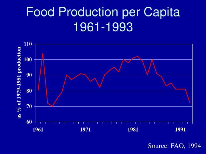 Food Production per Capita 1961-1993