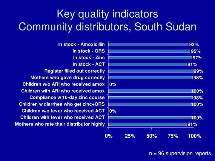 Key quality indicators