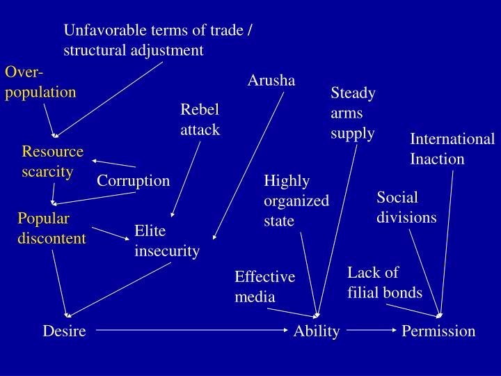 Unfavorable terms of trade / structural adjustment