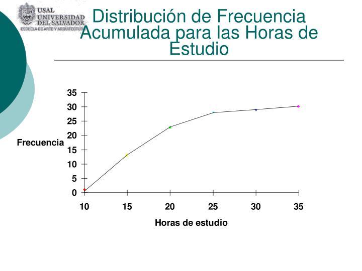 Distribución de Frecuencia Acumulada para las Horas de Estudio