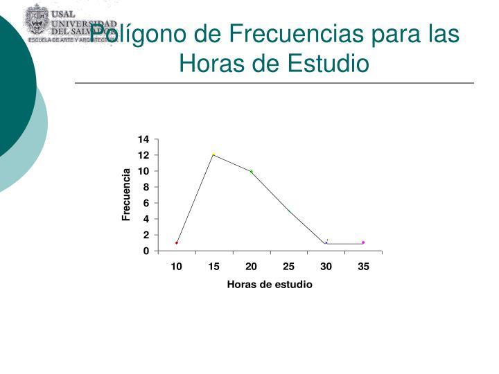 Polígono de Frecuencias para las Horas de Estudio
