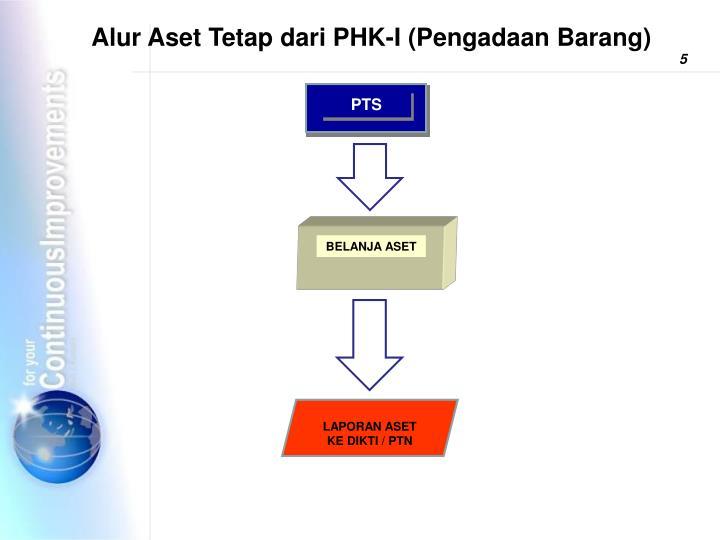 Alur Aset Tetap dari PHK-I (Pengadaan Barang)