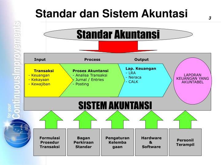 Standar dan Sistem Akuntasi