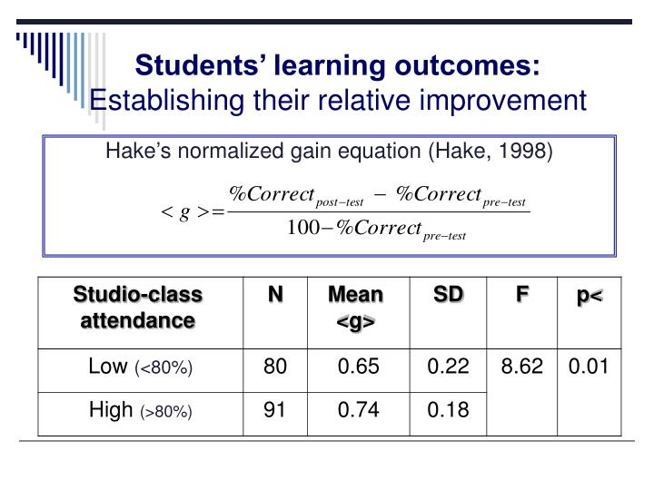 Hake's normalized gain equation (Hake, 1998)