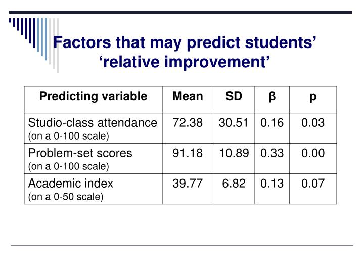 Factors that may predict students' 'relative improvement'