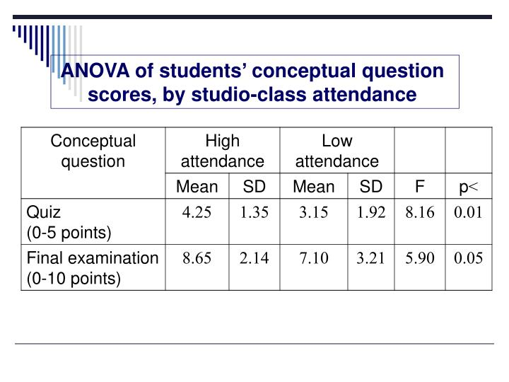 ANOVA of students' conceptual question scores, by studio-class attendance