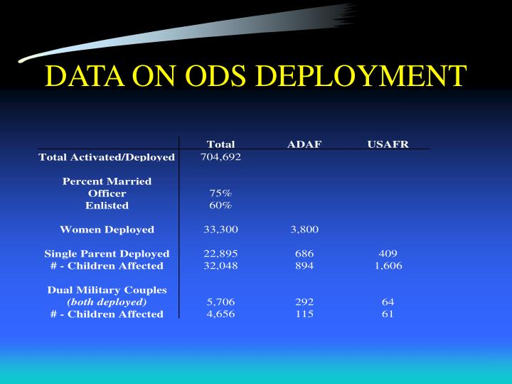DATA ON ODS DEPLOYMENT