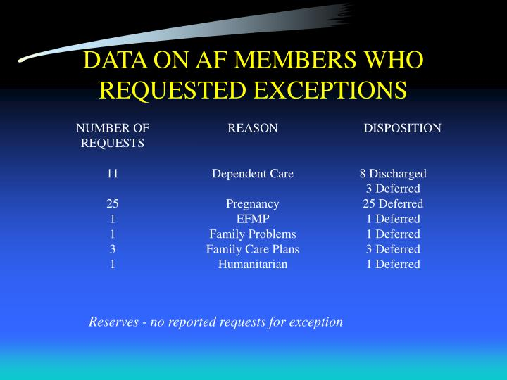 DATA ON AF MEMBERS WHO REQUESTED EXCEPTIONS