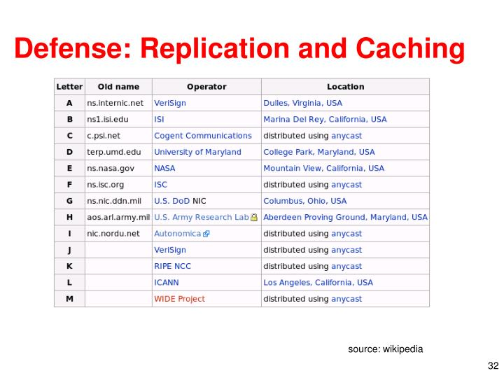 Defense: Replication and Caching