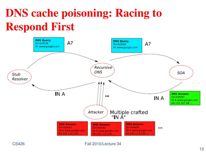 DNS cache poisoning: Racing to Respond First