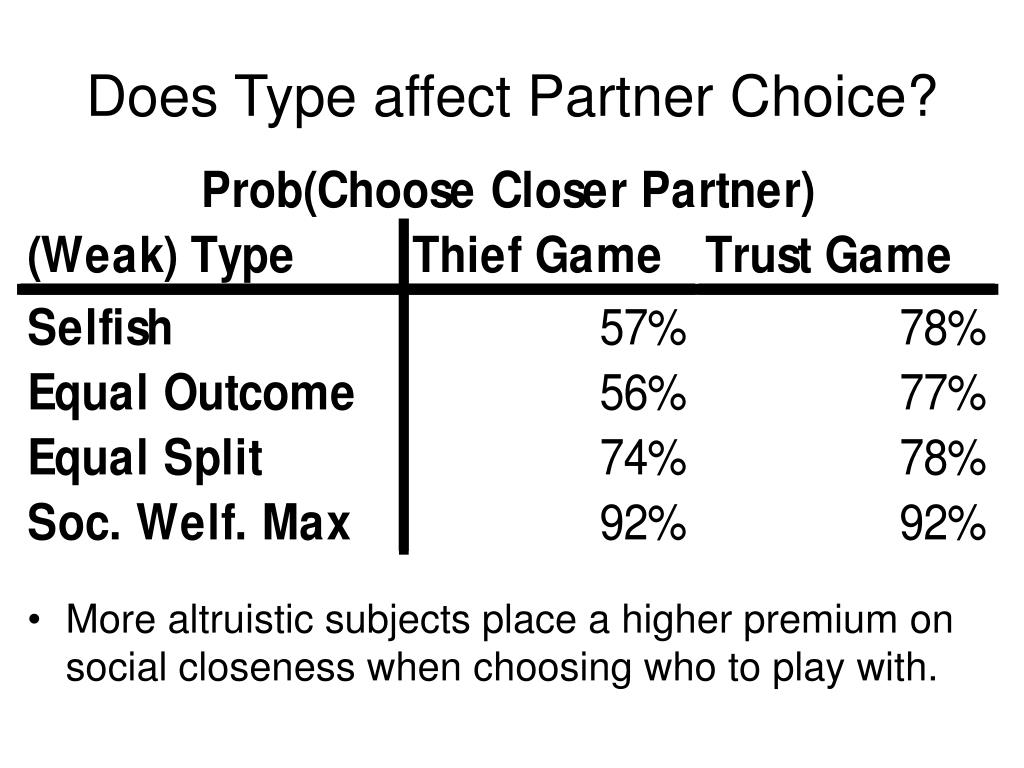 Does Type affect Partner Choice?