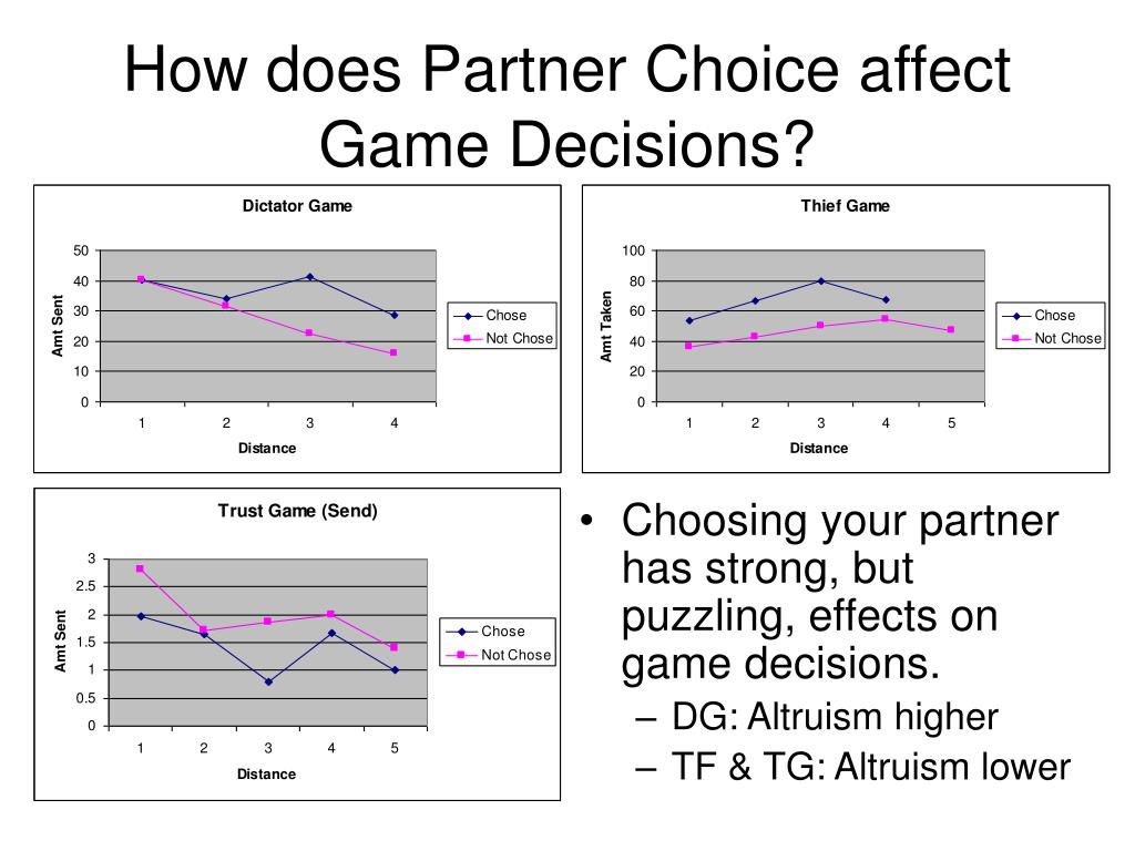 How does Partner Choice affect Game Decisions?