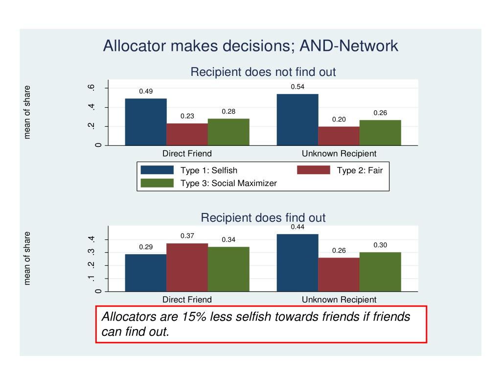 Allocators are 15% less selfish towards friends if friends can find out.