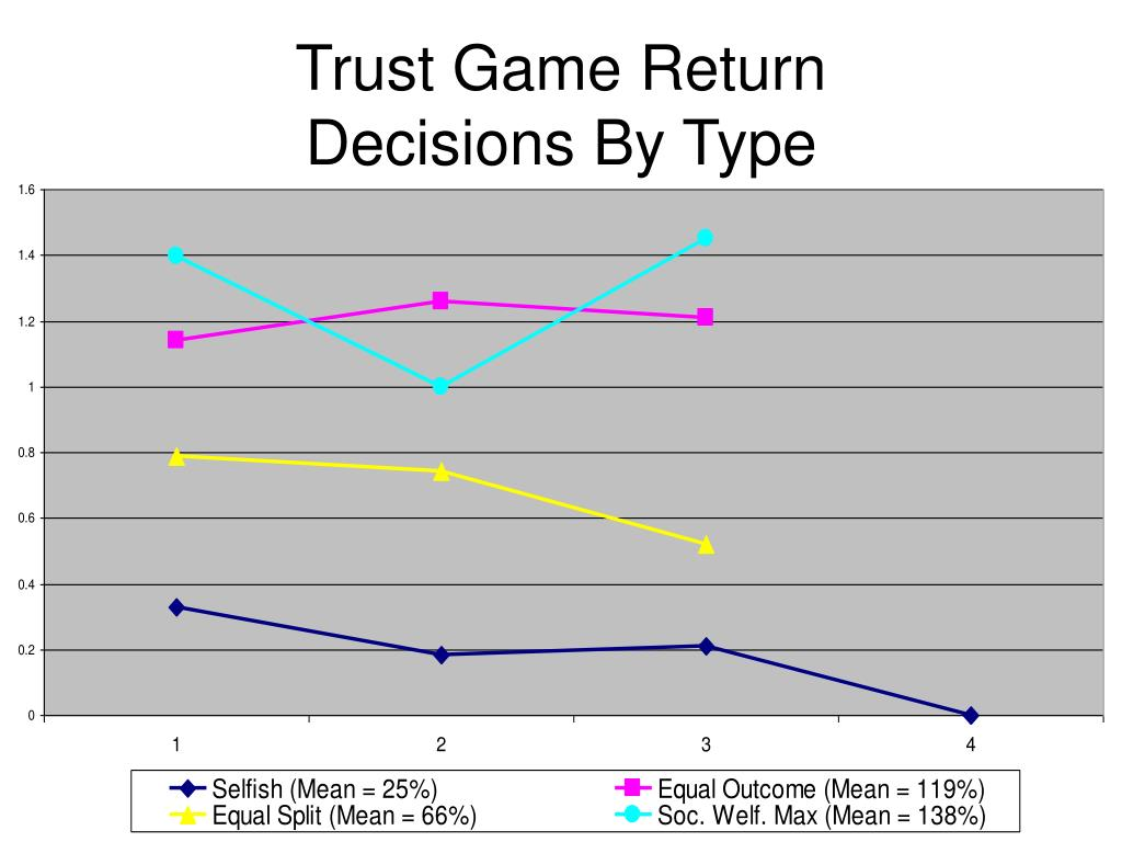 Trust Game Return