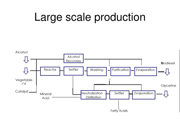 Large scale production