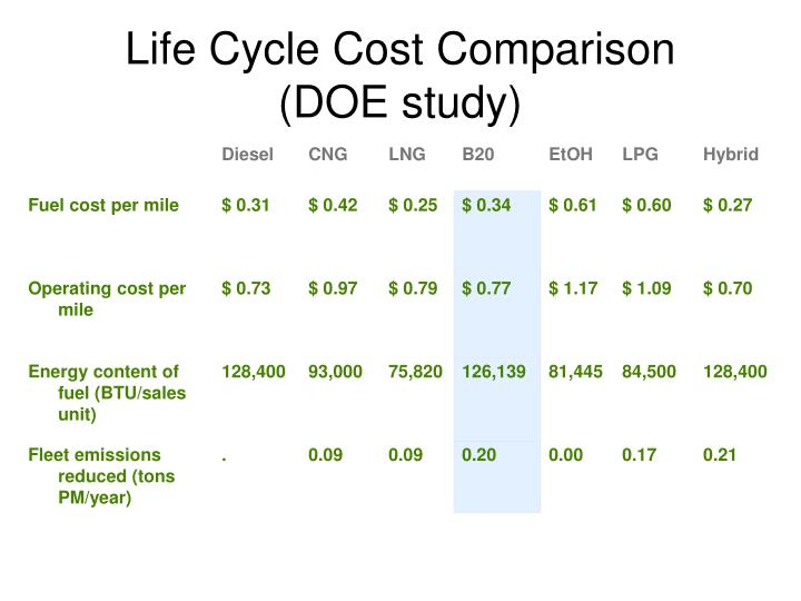 Life Cycle Cost Comparison