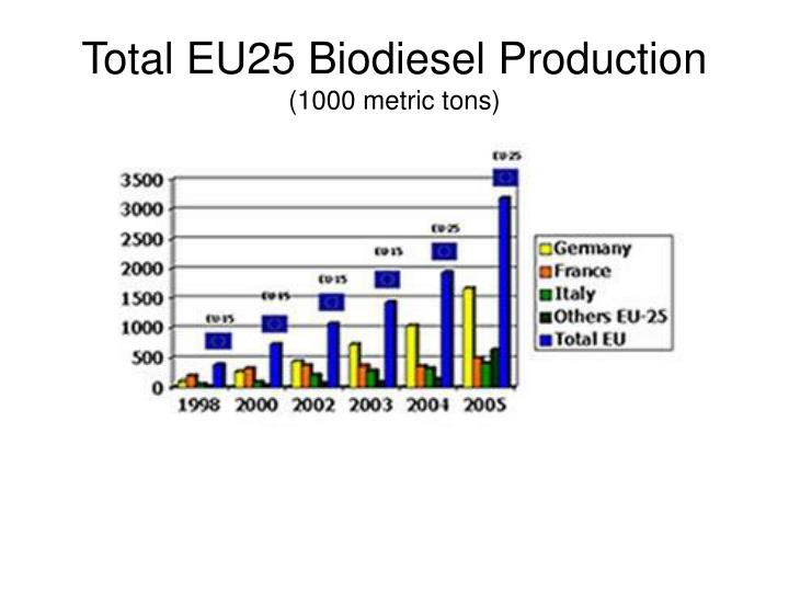 Total EU25 Biodiesel Production