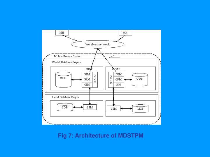 Fig 7: Architecture of MDSTPM