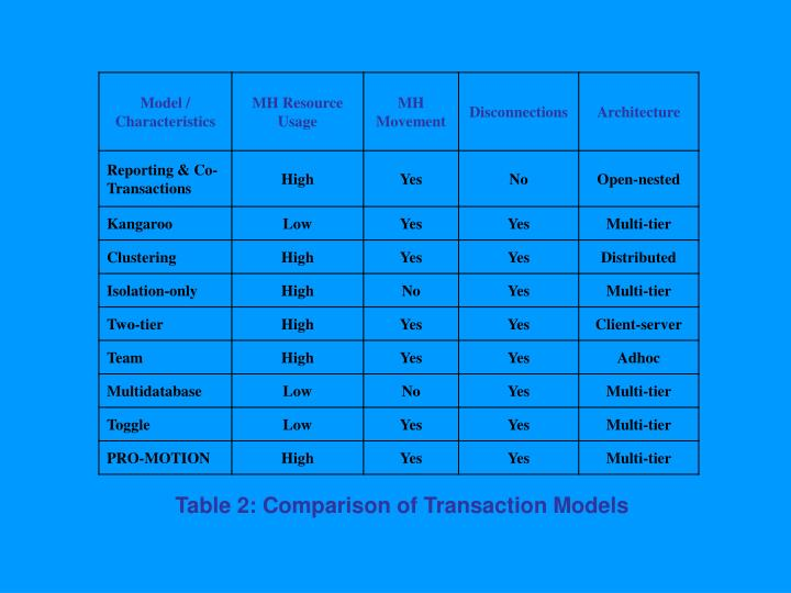 Table 2: Comparison of Transaction Models
