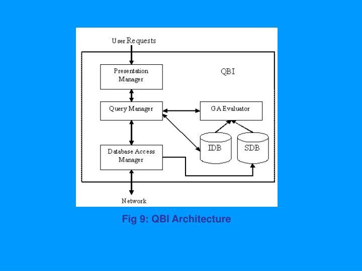 Fig 9: QBI Architecture