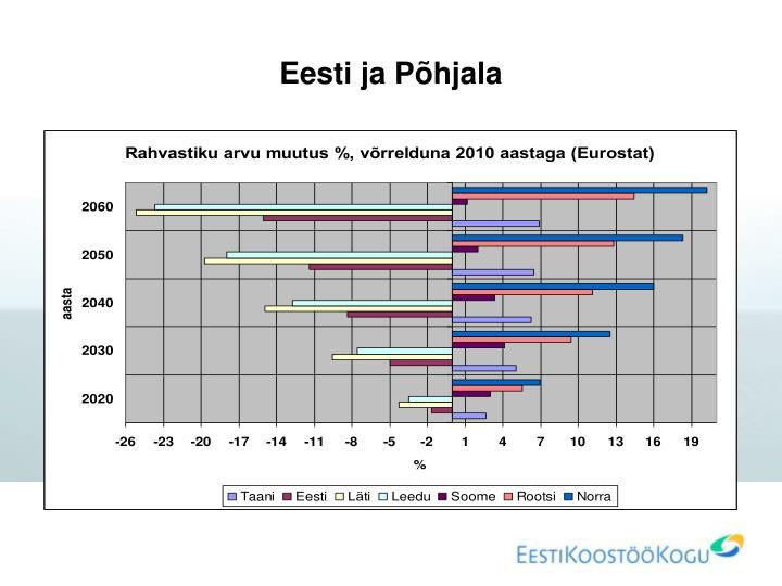 Eesti ja Põhjala