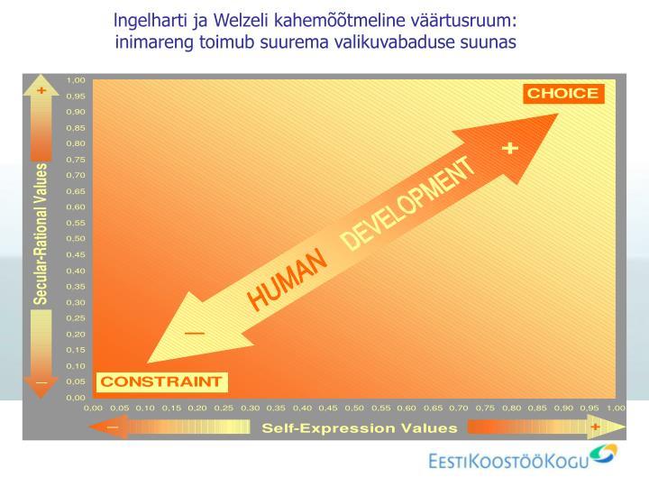 lngelharti ja Welzeli kahemõõtmeline väärtusruum: