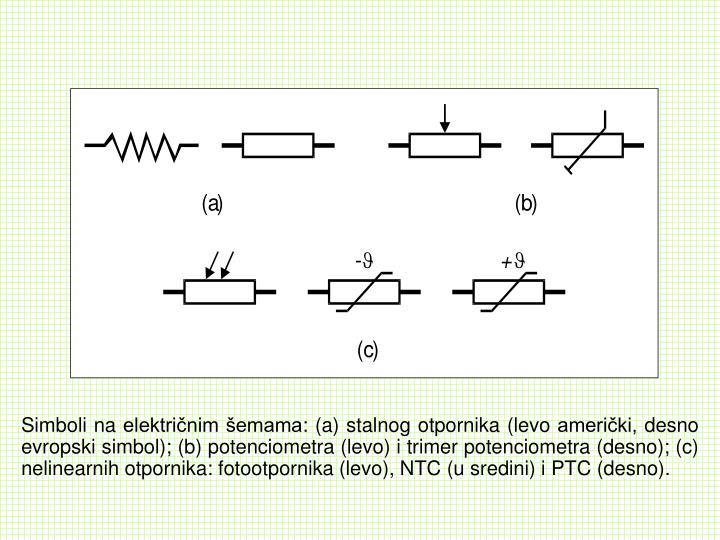Simboli na električnim šemama: (a) stalnog otpornika (levo američki, desno evropski simbol); (b) potenciometra (levo) i trimer potenciometra (desno); (c) nelinearnih otpornika: fotootpornika (levo), NTC (u sredini) i PTC (desno).