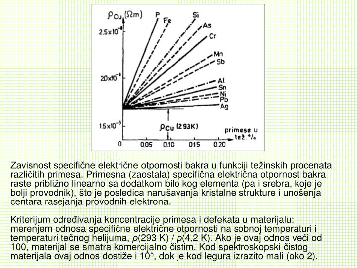 Zavisnost specifične električne otpornosti bakra u funkciji težinskih procenata razli