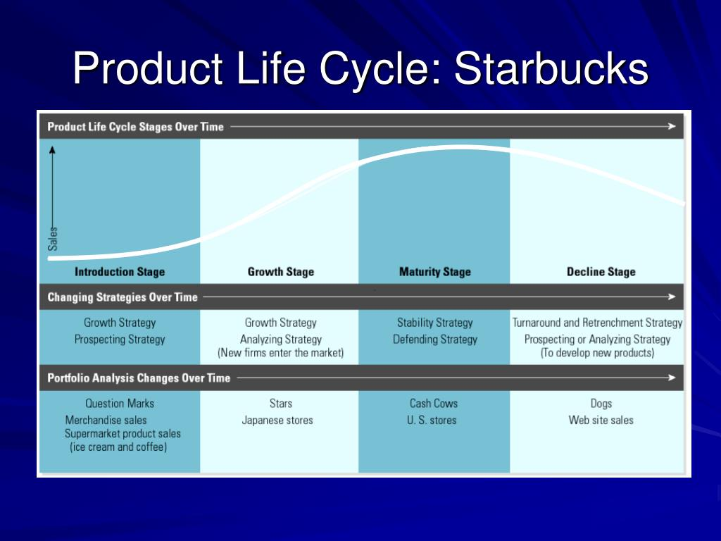 Product Life Cycle: Starbucks