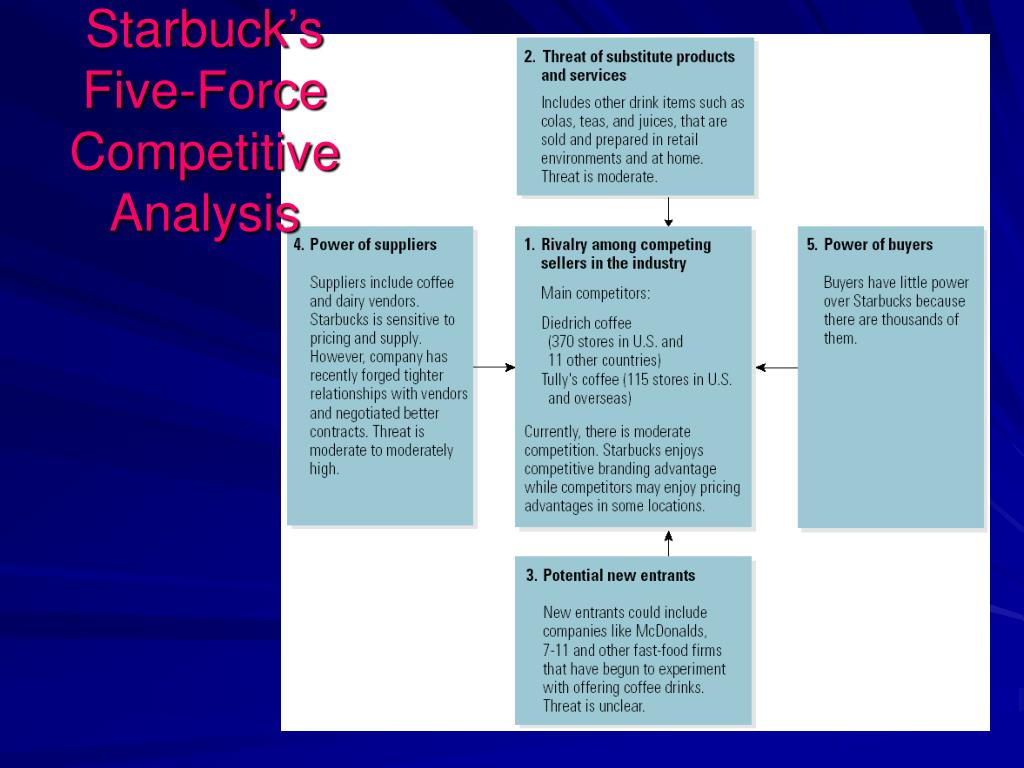 Starbuck's Five-Force Competitive Analysis