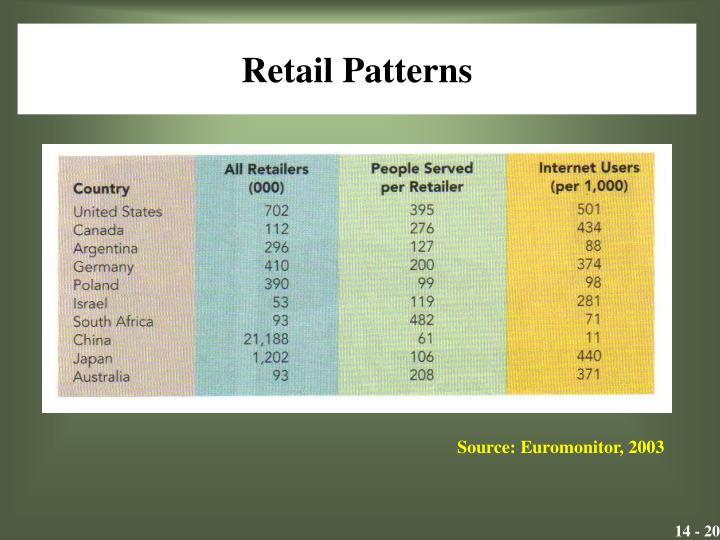Retail Patterns