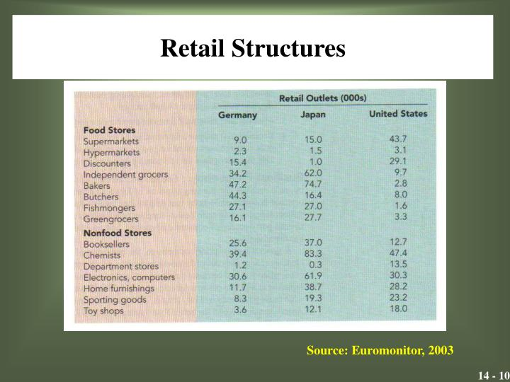 Retail Structures