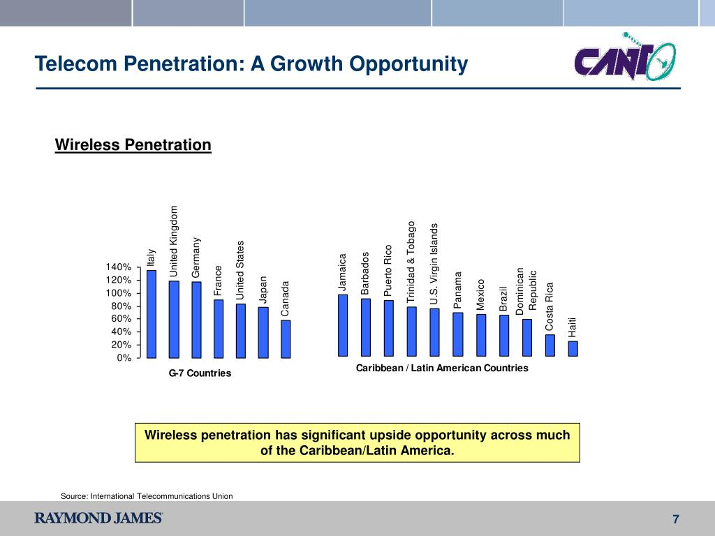 Telecom Penetration: A Growth Opportunity