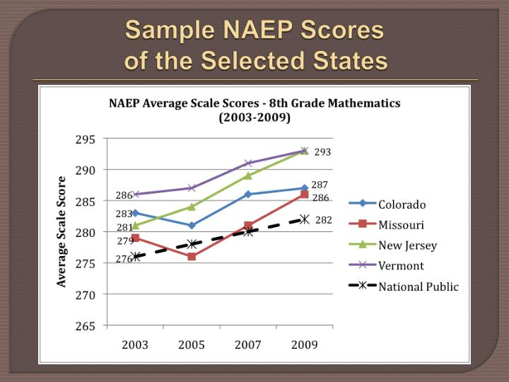 Sample NAEP Scores