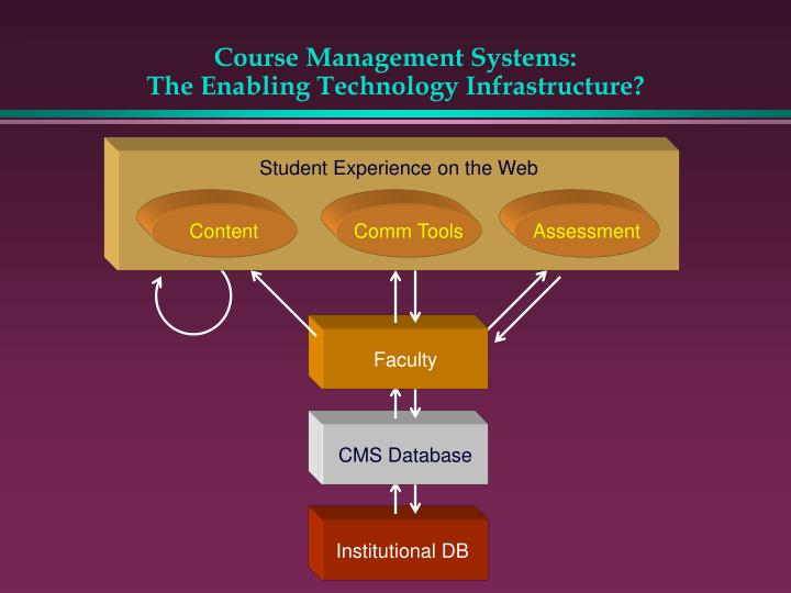 Course Management Systems: