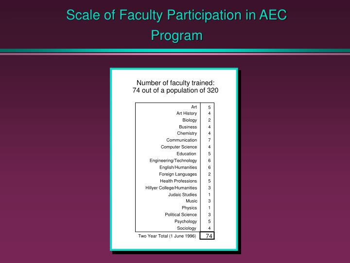 Scale of Faculty Participation in AEC Program