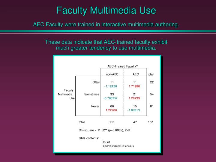 Faculty Multimedia Use