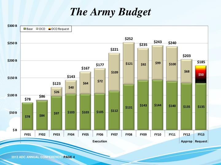 The Army Budget