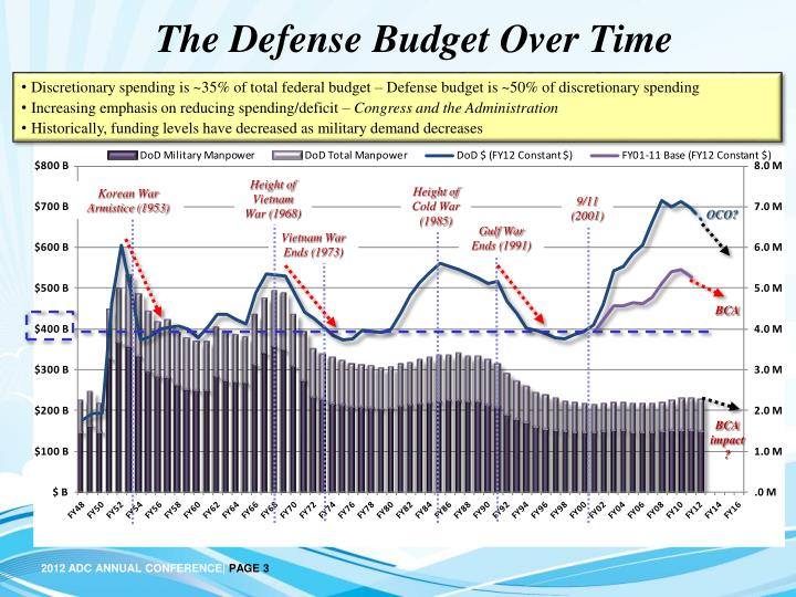 The defense budget over time