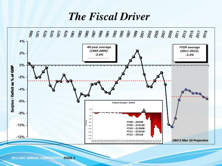The fiscal driver