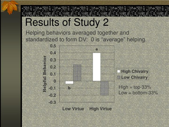 Results of Study 2