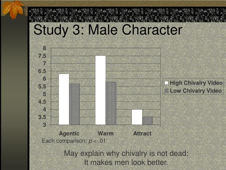 Study 3: Male Character