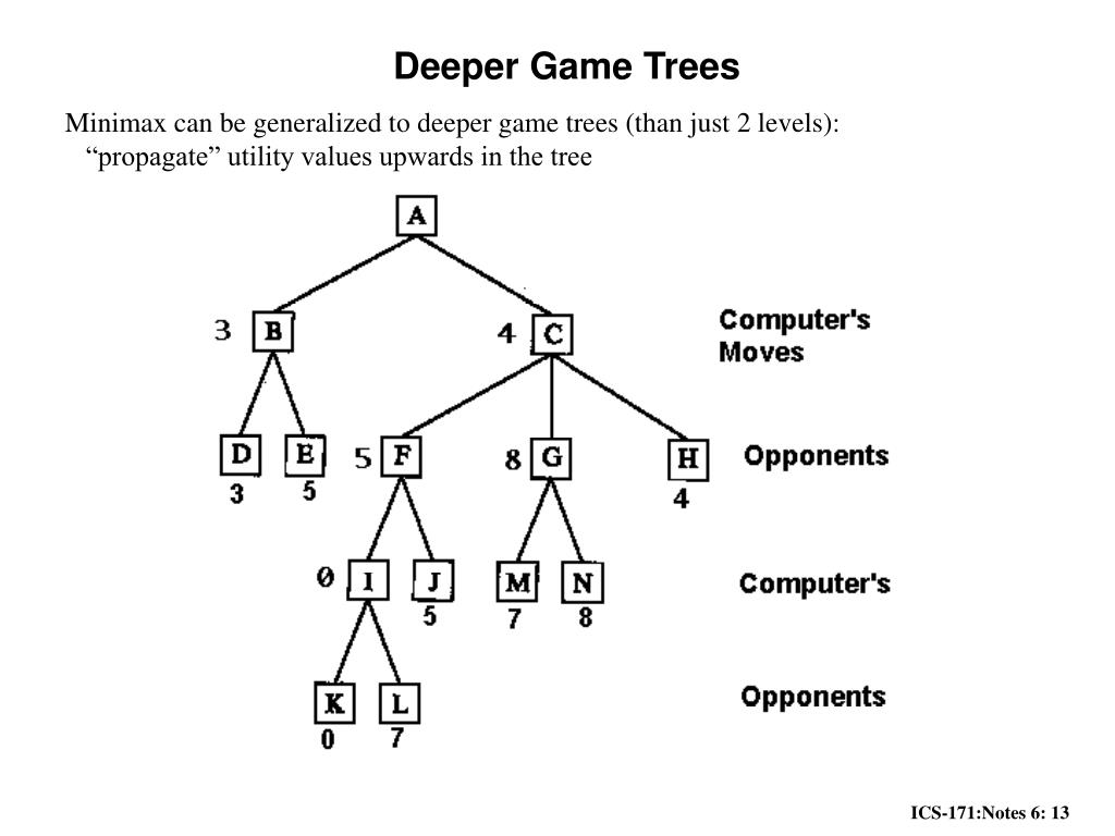Deeper Game Trees