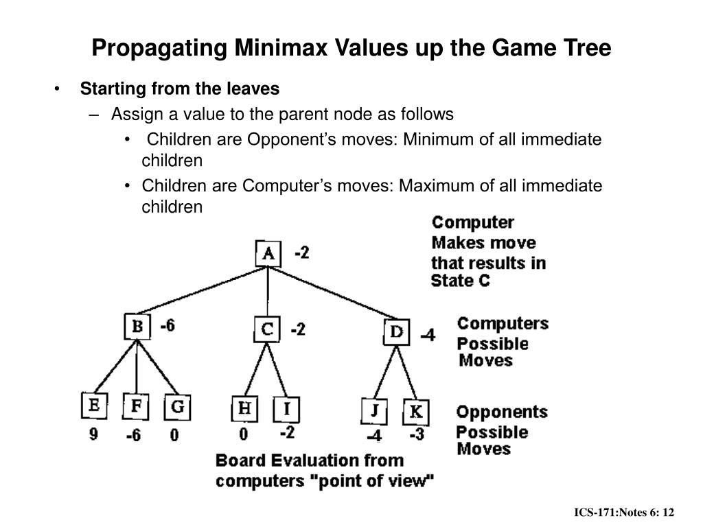 Propagating Minimax Values up the Game Tree