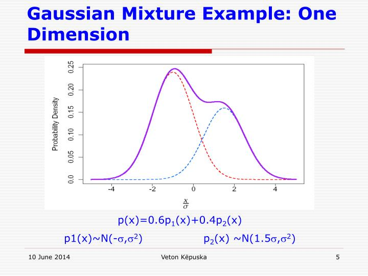 Gaussian Mixture Example: One Dimension