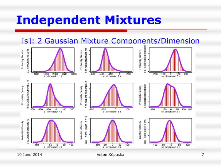 Independent Mixtures
